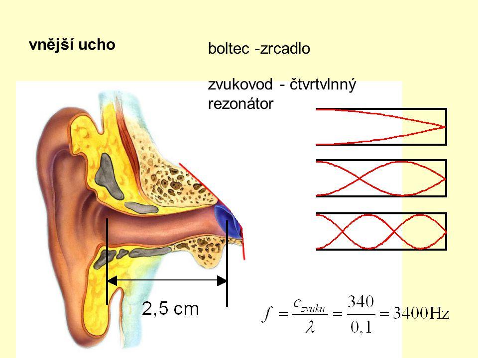 vnější ucho boltec -zrcadlo zvukovod - čtvrtvlnný rezonátor