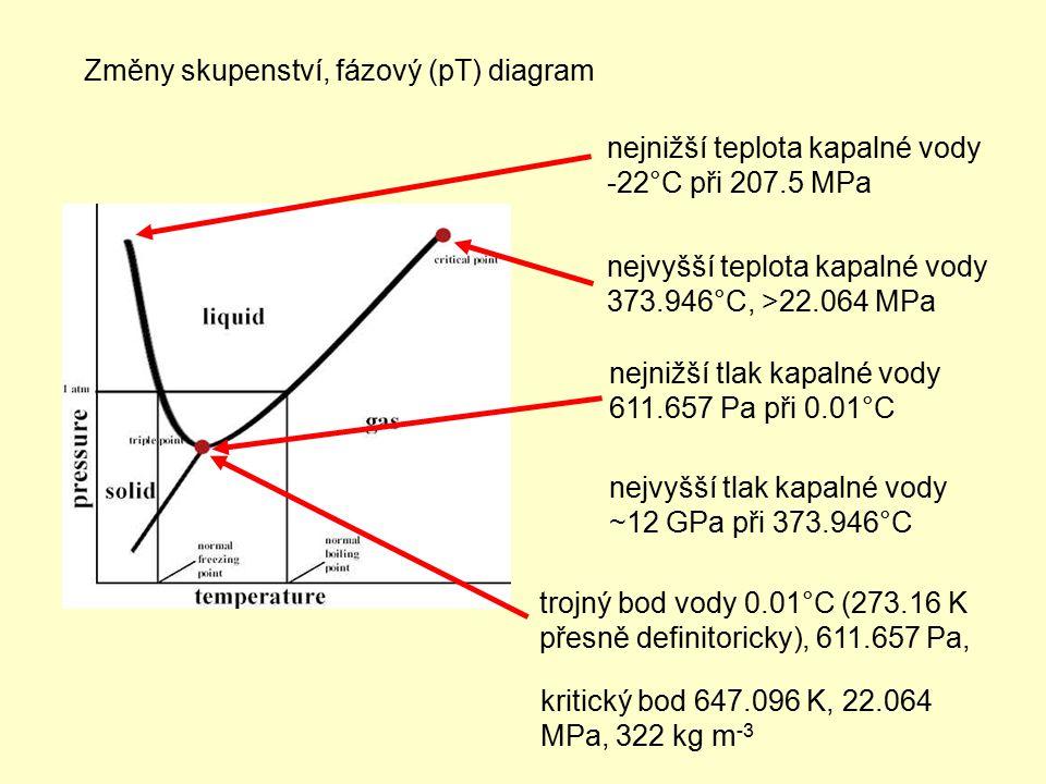 Změny skupenství, fázový (pT) diagram