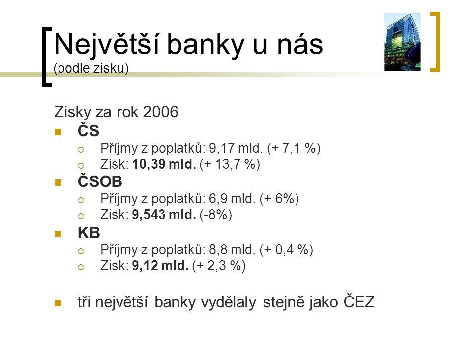 Největší banky u nás (podle zisku)