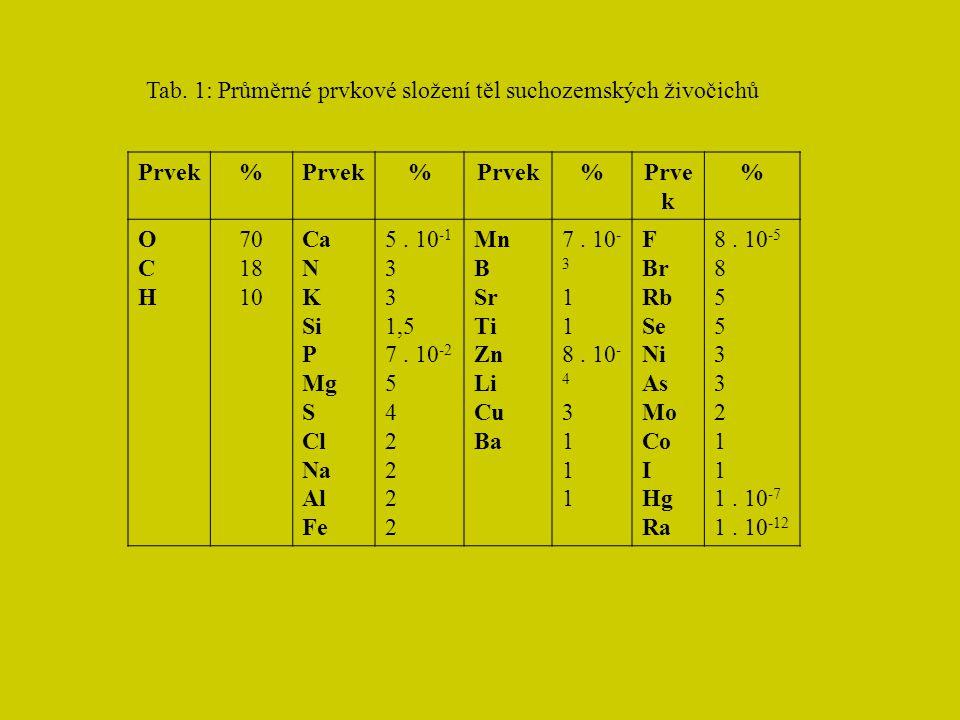 Tab. 1: Průměrné prvkové složení těl suchozemských živočichů