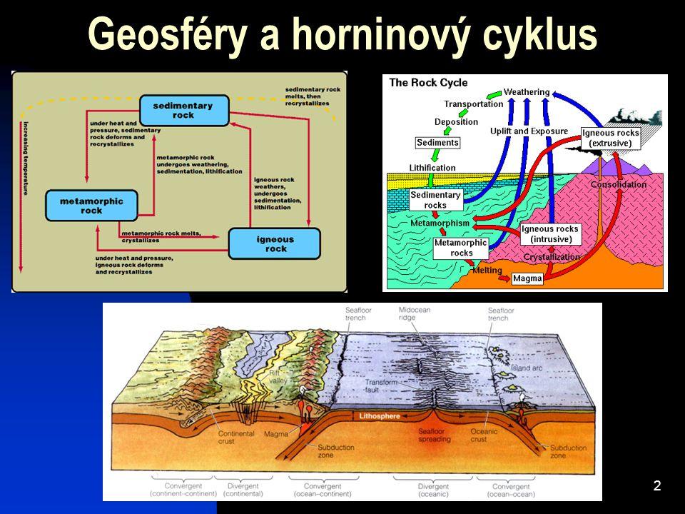 Geosféry a horninový cyklus