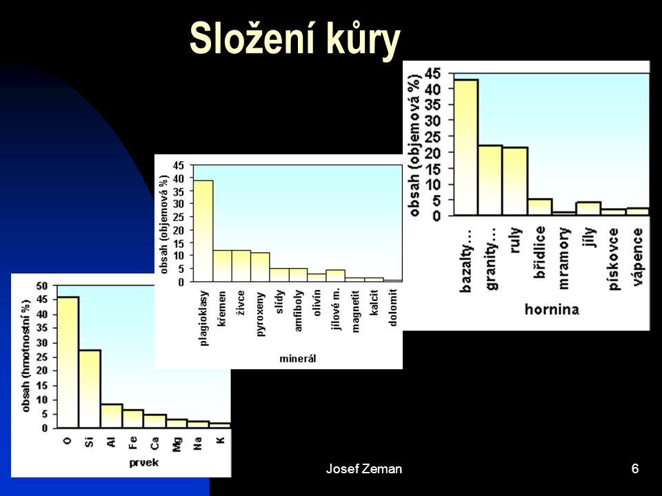 Složení kůry Josef Zeman