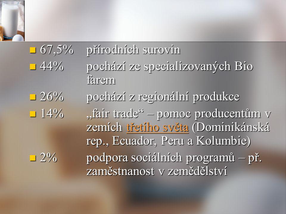 67,5% přírodních surovin 44% pochází ze specializovaných Bio farem. 26% pochází z regionální produkce.