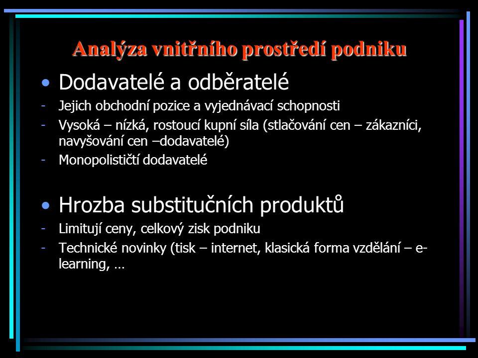 Analýza vnitřního prostředí podniku