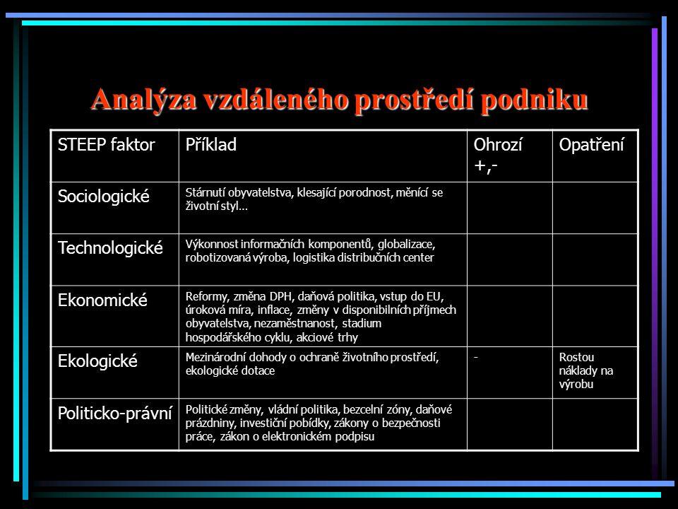 Analýza vzdáleného prostředí podniku