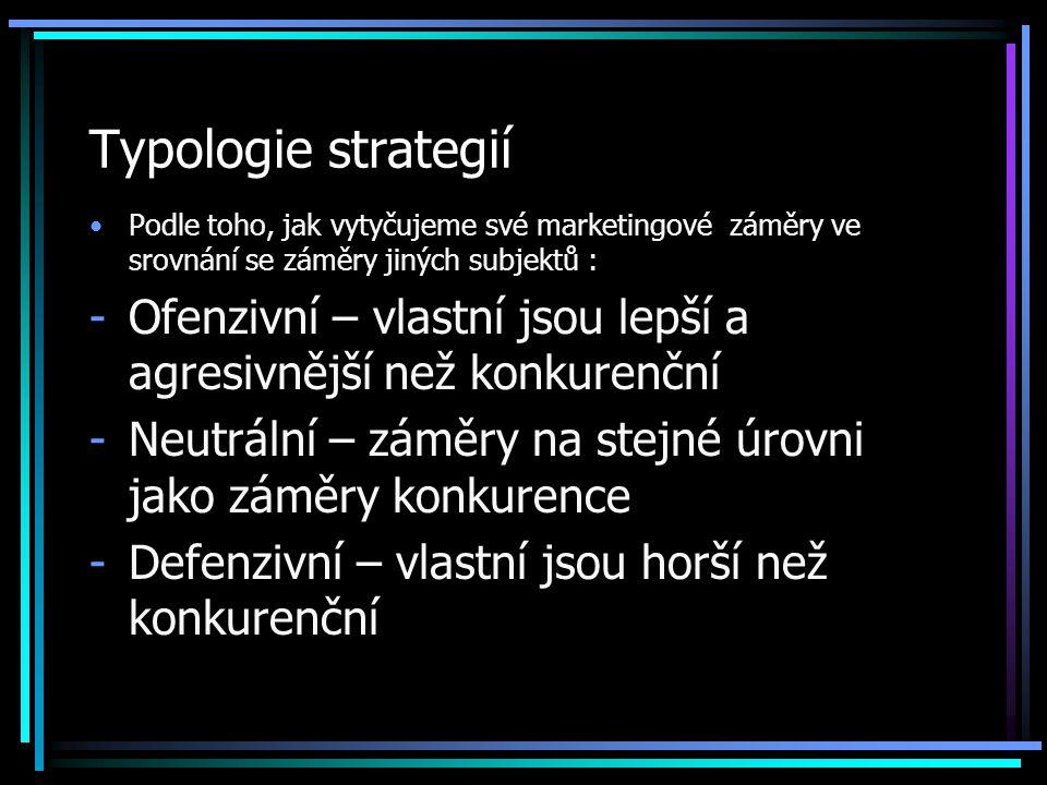 Typologie strategií Podle toho, jak vytyčujeme své marketingové záměry ve srovnání se záměry jiných subjektů :
