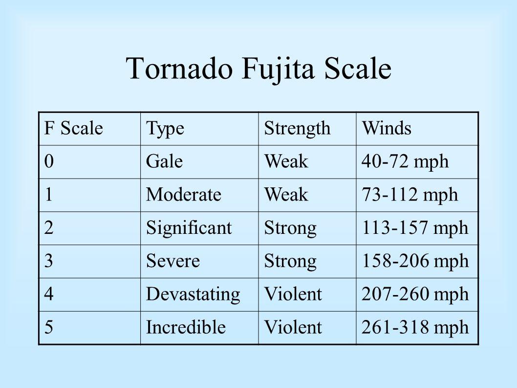 Tornado Fujita Scale F Scale Type Strength Winds Gale Weak 40-72 mph 1