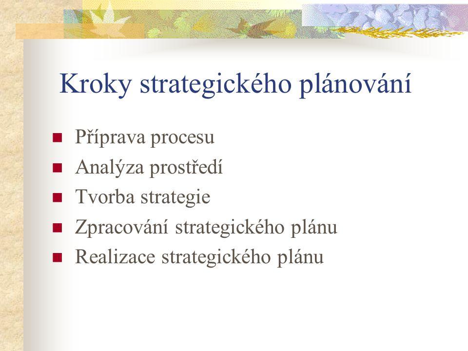Kroky strategického plánování