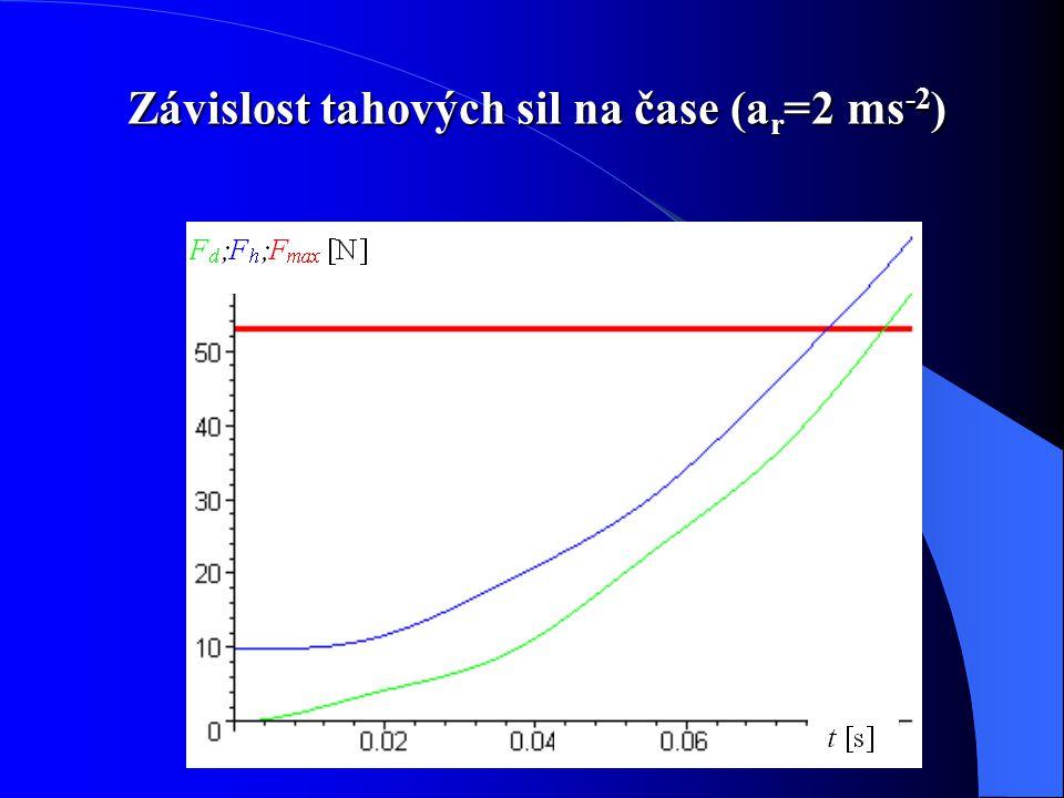 Závislost tahových sil na čase (ar=2 ms-2)