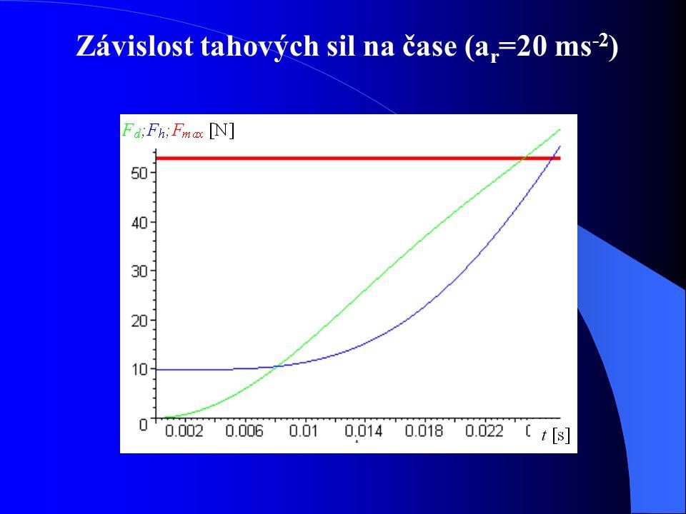 Závislost tahových sil na čase (ar=20 ms-2)