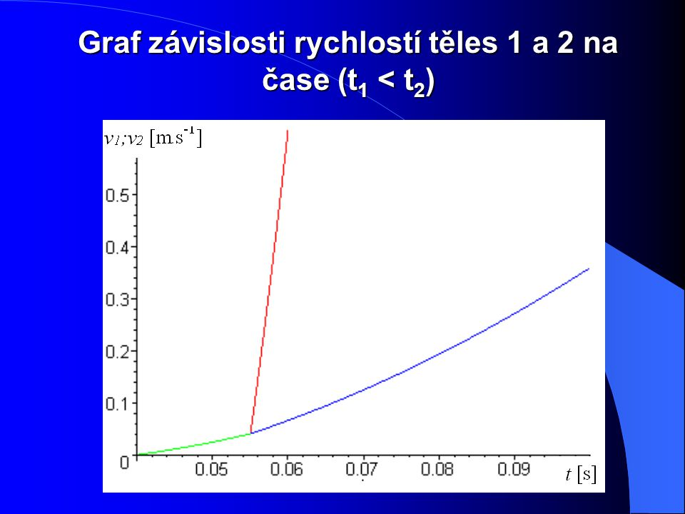Graf závislosti rychlostí těles 1 a 2 na čase (t1 < t2)