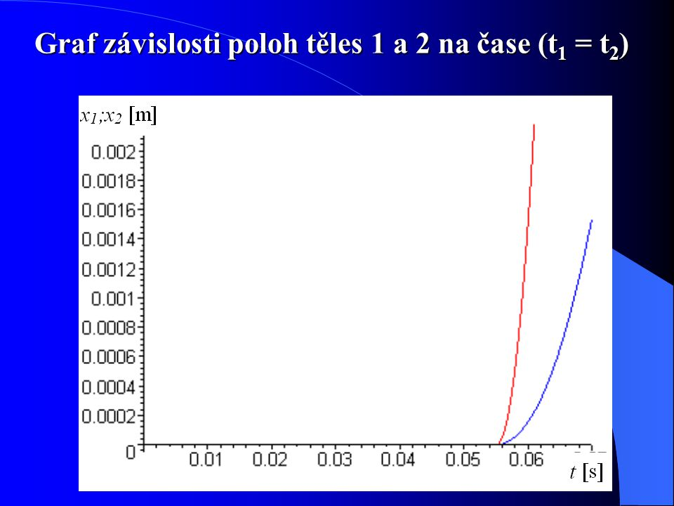 Graf závislosti poloh těles 1 a 2 na čase (t1 = t2)