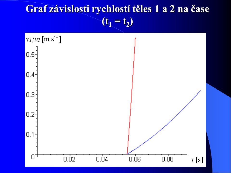 Graf závislosti rychlostí těles 1 a 2 na čase (t1 = t2)