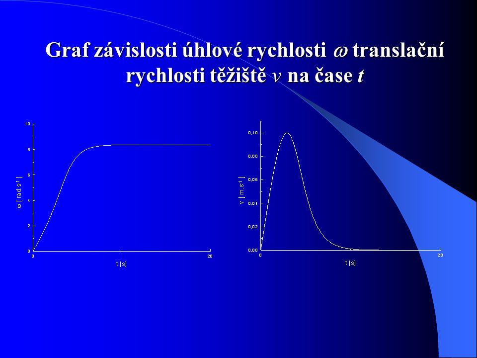 Graf závislosti úhlové rychlosti  translační rychlosti těžiště v na čase t