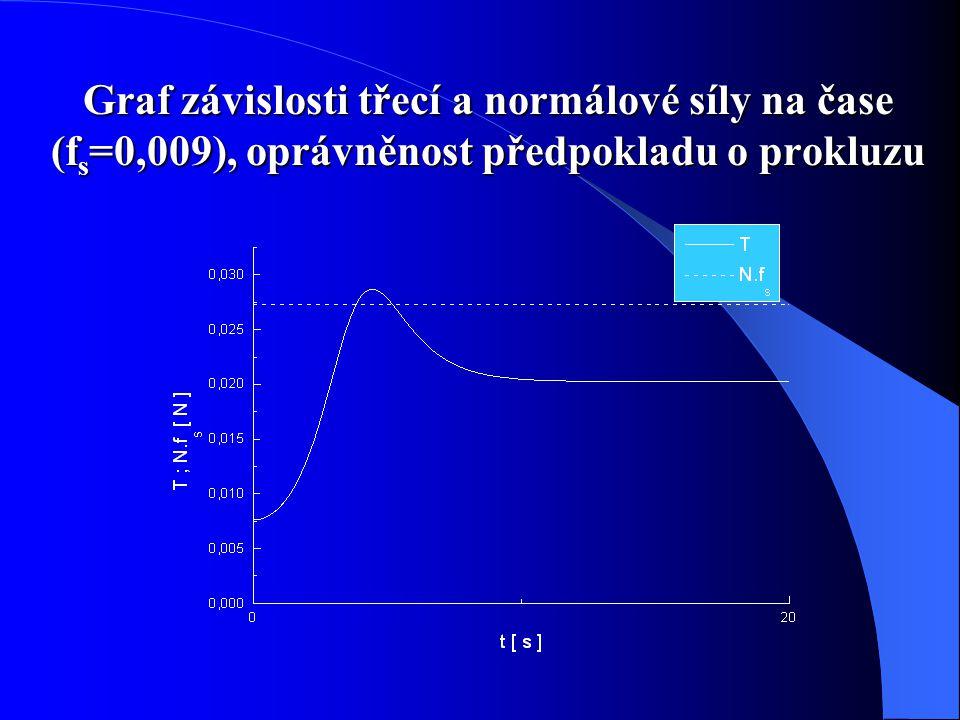 Graf závislosti třecí a normálové síly na čase (fs=0,009), oprávněnost předpokladu o prokluzu
