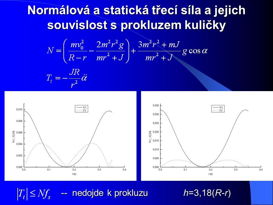 Normálová a statická třecí síla a jejich souvislost s prokluzem kuličky