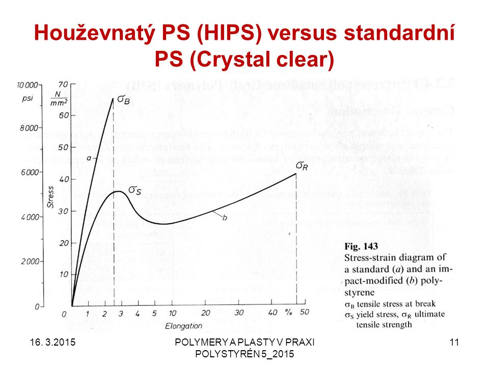 Houževnatý PS (HIPS) versus standardní PS (Crystal clear)
