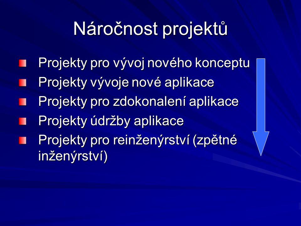 Náročnost projektů Projekty pro vývoj nového konceptu