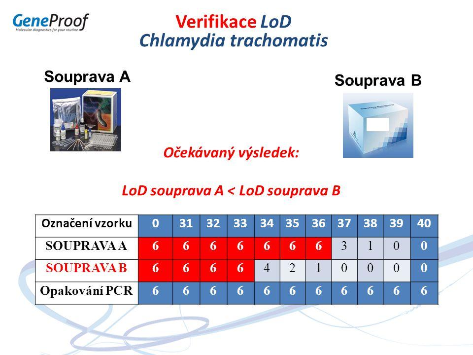 Chlamydia trachomatis LoD souprava A < LoD souprava B