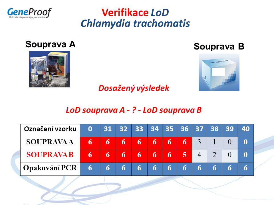 Chlamydia trachomatis LoD souprava A - - LoD souprava B