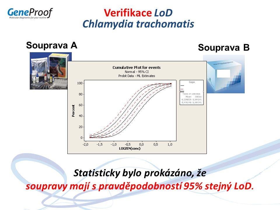 Verifikace LoD Chlamydia trachomatis