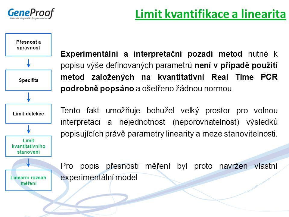 Limit kvantitativního stanovení Lineární rozsah měření