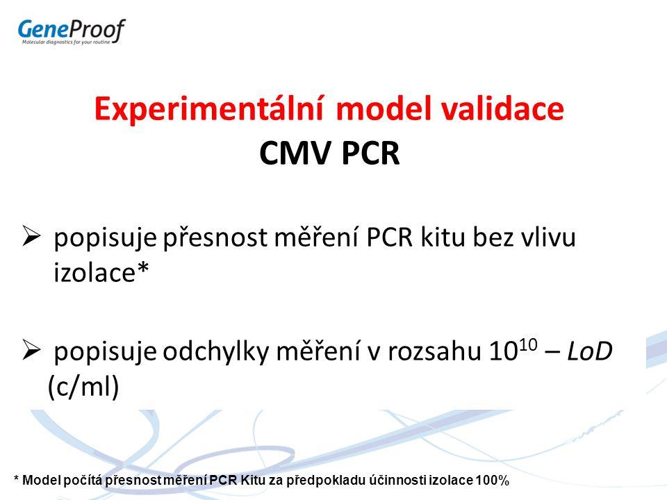 Experimentální model validace
