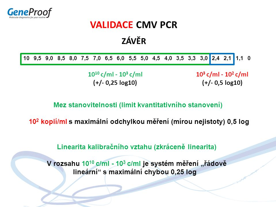 VALIDACE CMV PCR ZÁVĚR 1010 c/ml - 103 c/ml (+/- 0,25 log10)