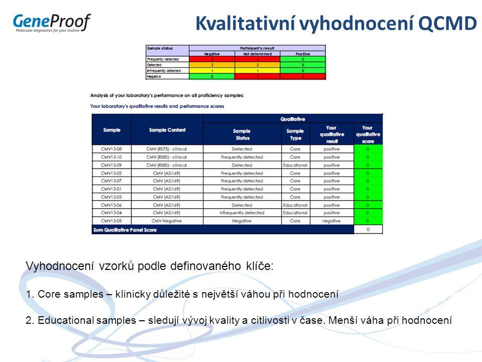 Kvalitativní vyhodnocení QCMD