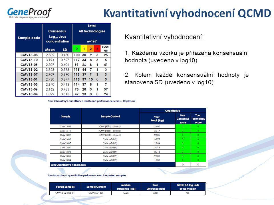 Kvantitativní vyhodnocení QCMD