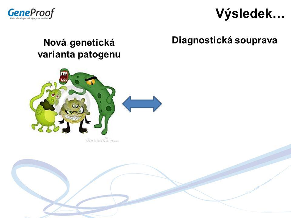 Diagnostická souprava Nová genetická varianta patogenu