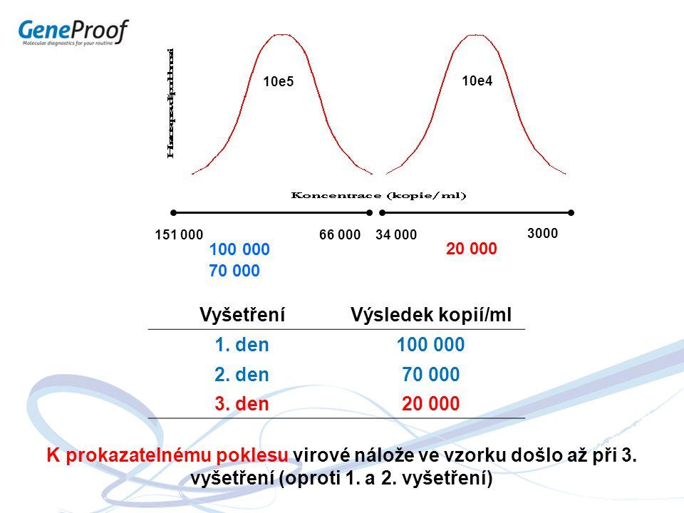 Vyšetření Výsledek kopií/ml 1. den 100 000 2. den 70 000 3. den 20 000