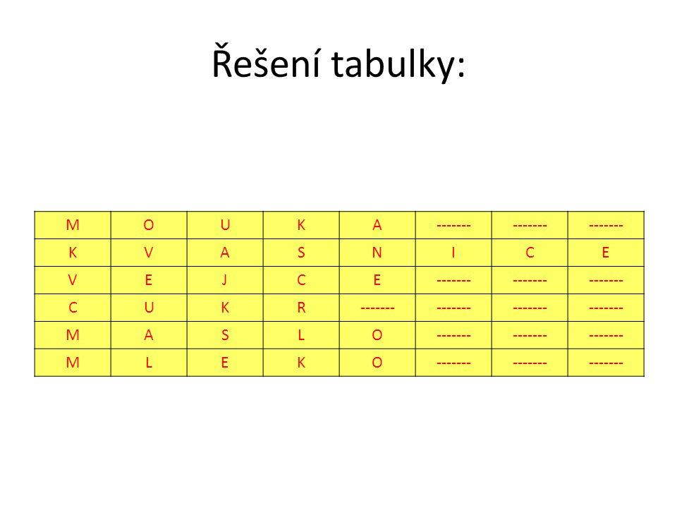 Řešení tabulky: M O U K A ------- V S N I C E J R L