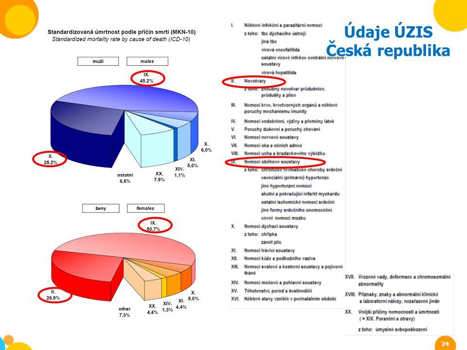 Údaje ÚZIS Česká republika