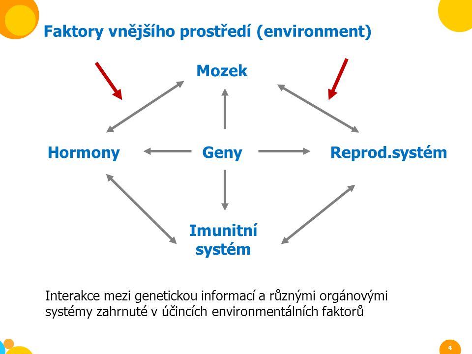Faktory vnějšího prostředí (environment)