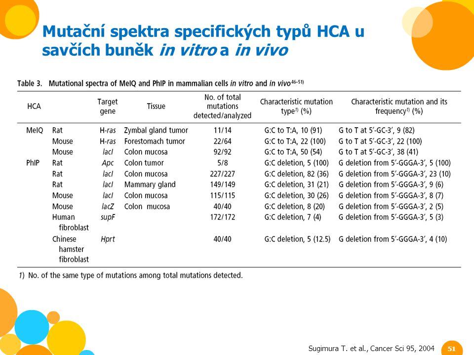 Mutační spektra specifických typů HCA u savčích buněk in vitro a in vivo