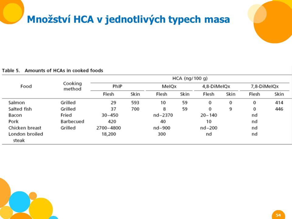 Množství HCA v jednotlivých typech masa