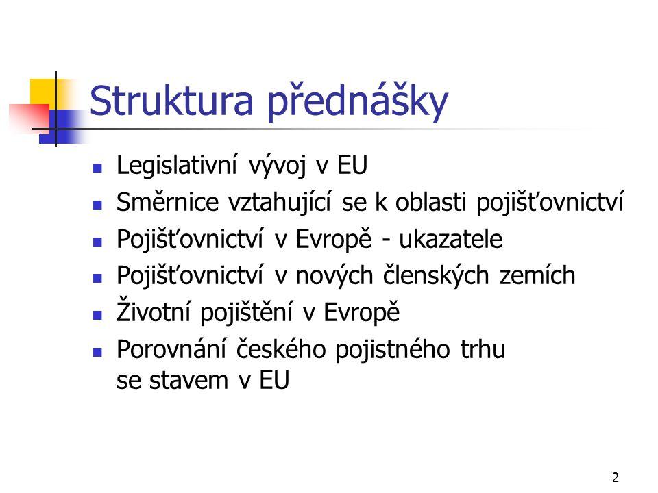 Struktura přednášky Legislativní vývoj v EU