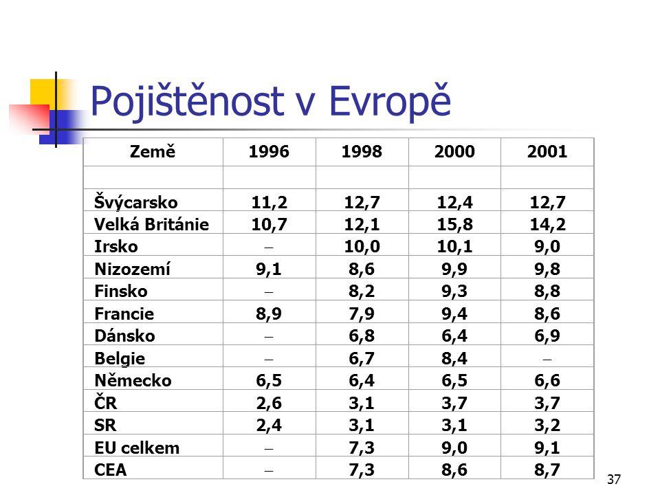Pojištěnost v Evropě Země 1996 1998 2000 2001 Švýcarsko 11,2 12,7 12,4