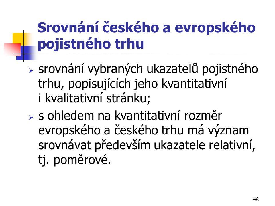 Srovnání českého a evropského pojistného trhu