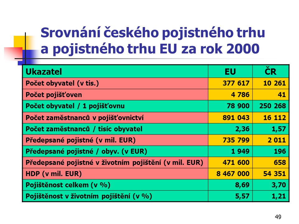 Srovnání českého pojistného trhu a pojistného trhu EU za rok 2000