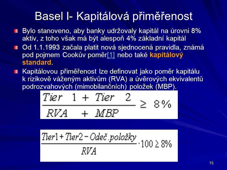 Basel I- Kapitálová přiměřenost