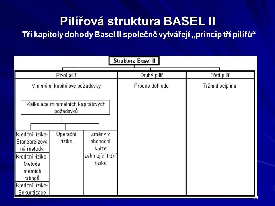 """Pilířová struktura BASEL II Tři kapitoly dohody Basel II společně vytvářejí """"princip tří pilířů"""