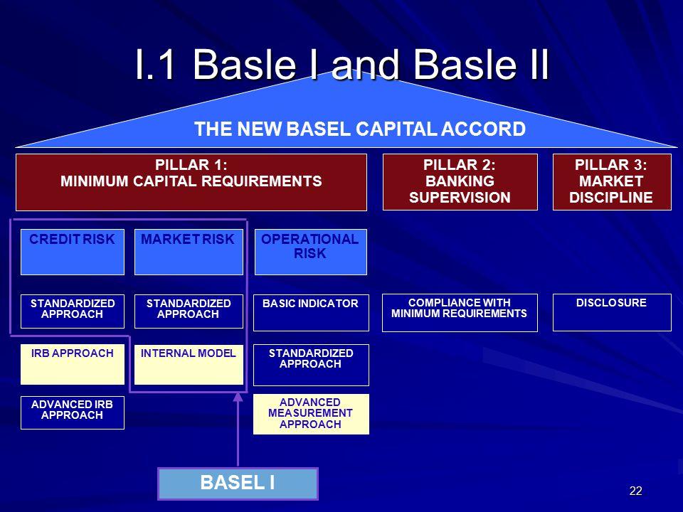 I.1 Basle I and Basle II THE NEW BASEL CAPITAL ACCORD BASEL I