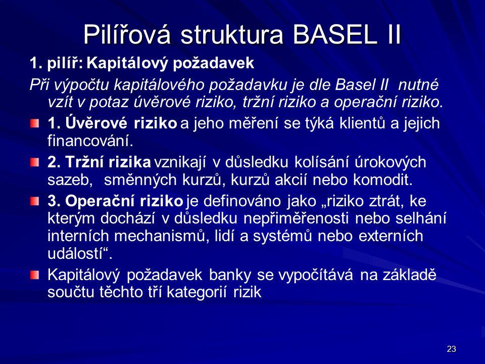 Pilířová struktura BASEL II