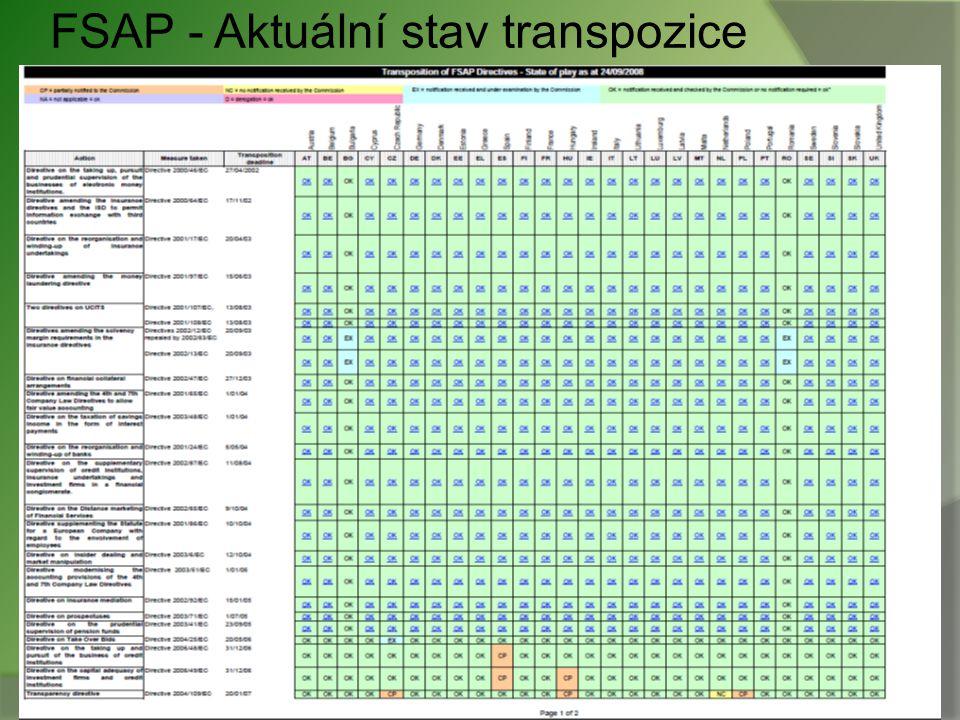 FSAP - Aktuální stav transpozice