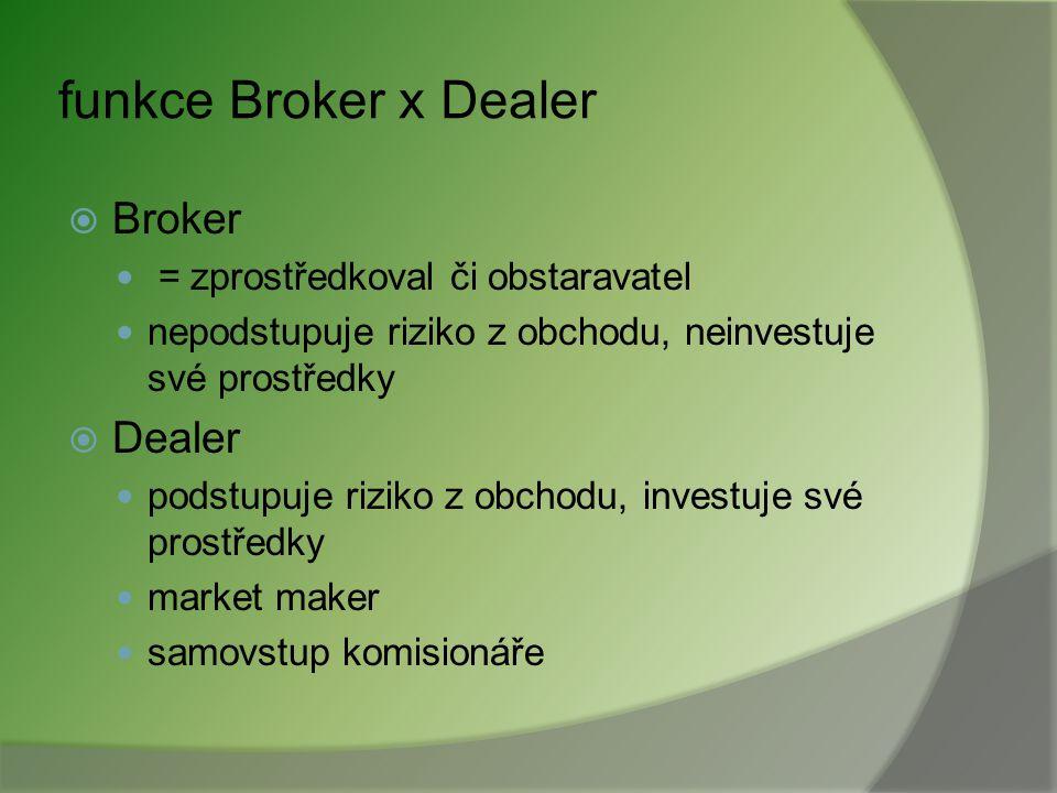 funkce Broker x Dealer Broker Dealer = zprostředkoval či obstaravatel