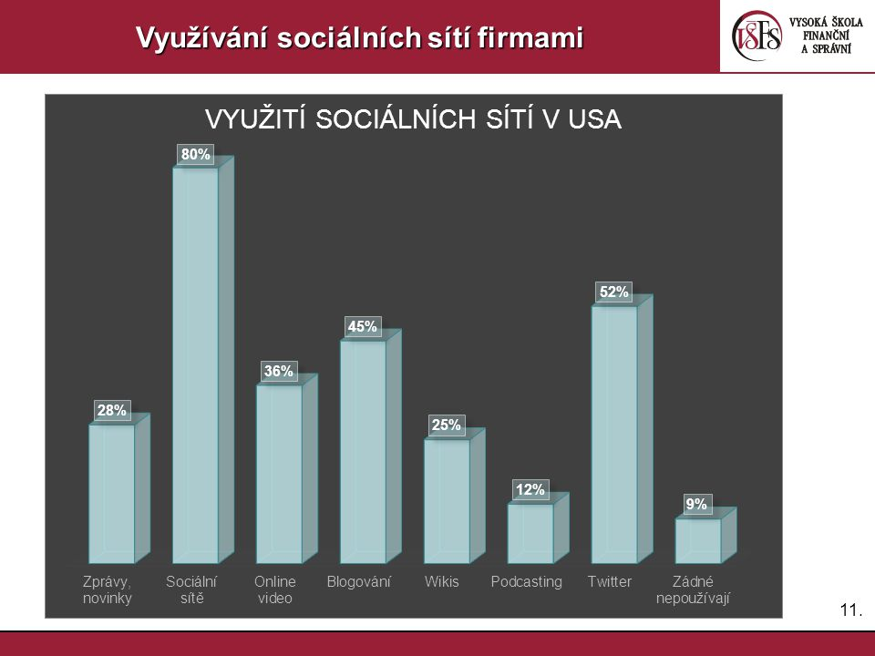 Využívání sociálních sítí firmami
