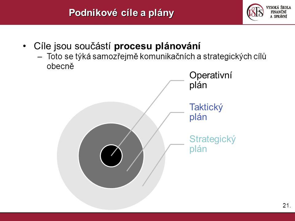Cíle jsou součástí procesu plánování