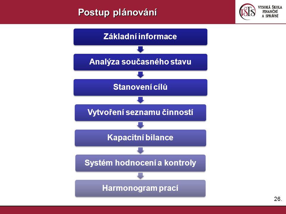 Postup plánování Základní informace Analýza současného stavu